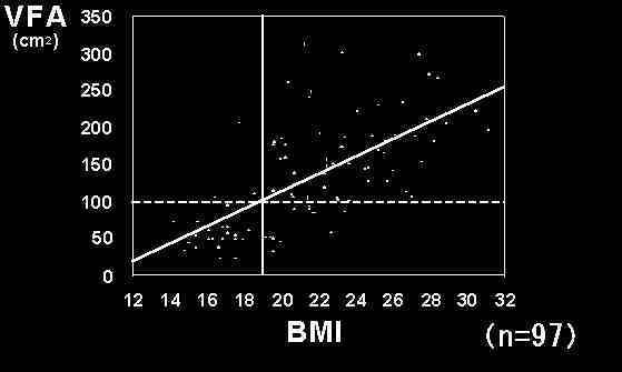 脊損者のBMIと内臓脂肪面積比較グラフ